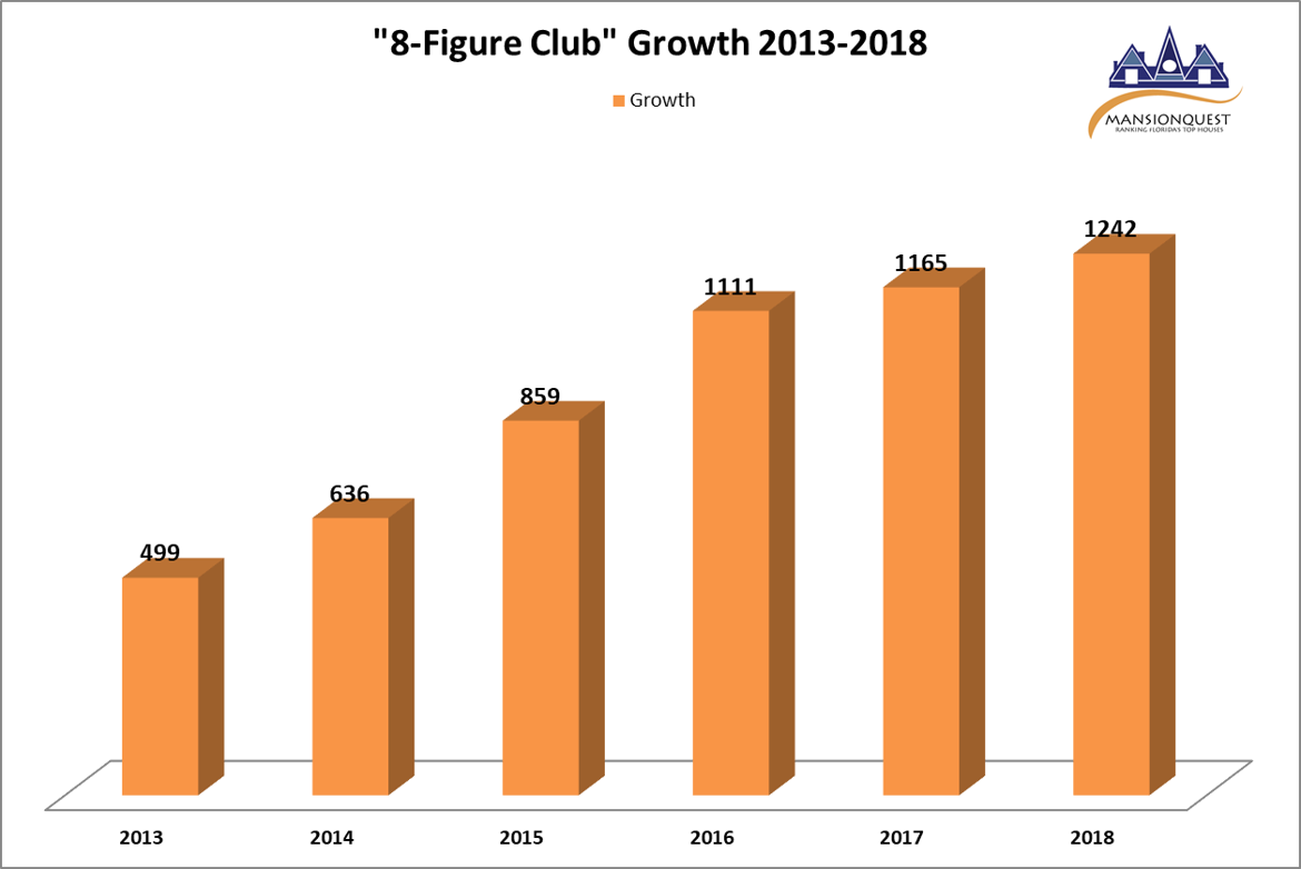 8-Figure Club growth