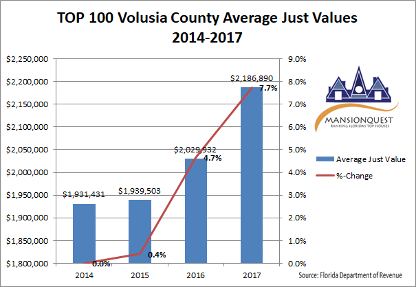 MansionQuest: TOP 100 Houses in Volusia County