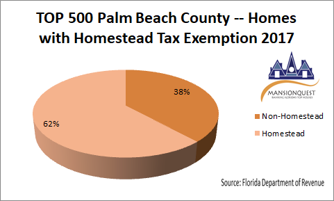 MansionQuest: TOP 500 Houses in Palm Beach County